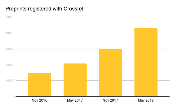 number of preprints registered