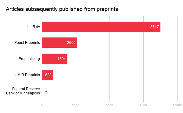 number of citations for preprints